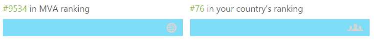 MVA Ranking 201503019