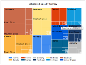 SQLServerCTP2.3_Treemap chart