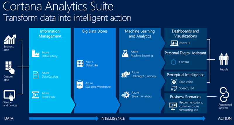 Cortana-Analytics-Suite[1]