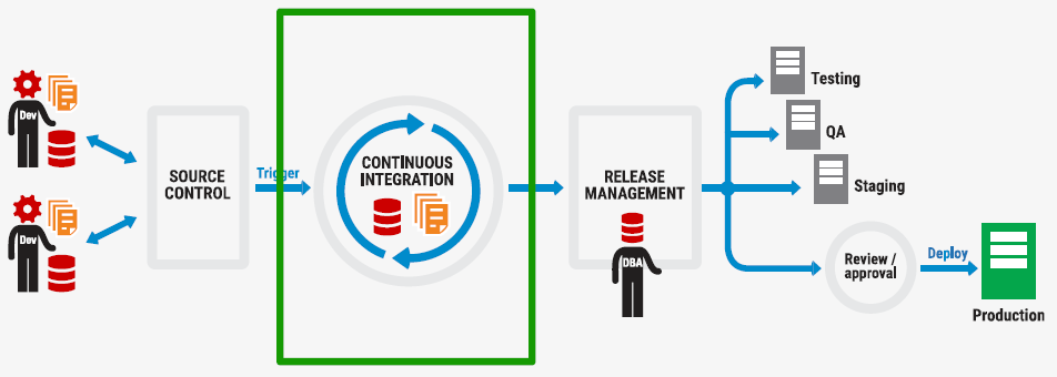 DLM Continuous Integration