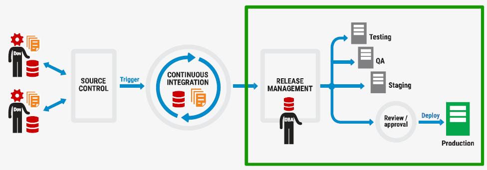 DLM Release Management